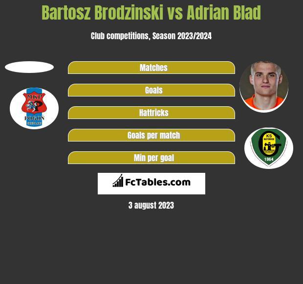Bartosz Brodzinski vs Adrian Blad h2h player stats