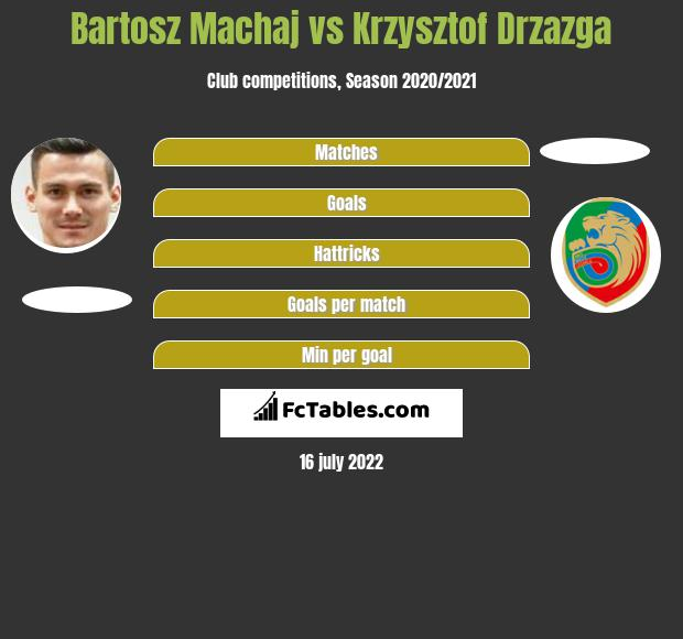 Bartosz Machaj vs Krzysztof Drzazga h2h player stats