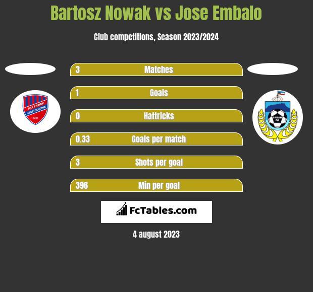 Bartosz Nowak vs Jose Embalo h2h player stats
