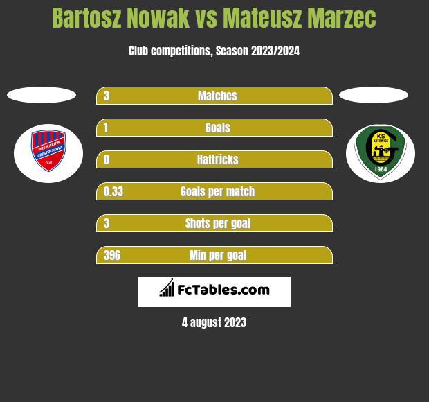 Bartosz Nowak vs Mateusz Marzec h2h player stats
