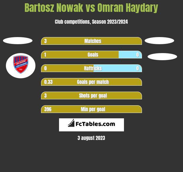 Bartosz Nowak vs Omran Haydary h2h player stats