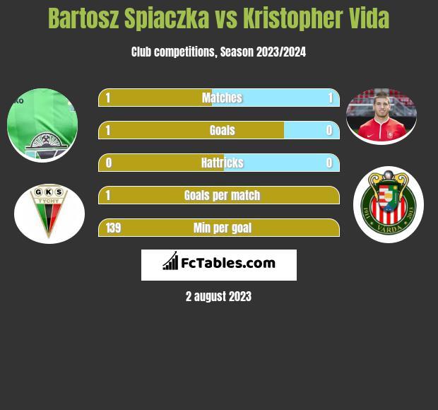 Bartosz Spiaczka vs Kristopher Vida h2h player stats