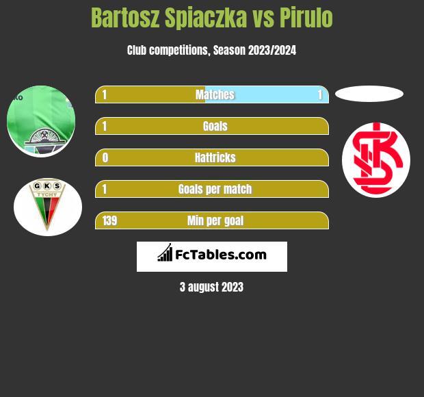 Bartosz Spiaczka vs Pirulo h2h player stats