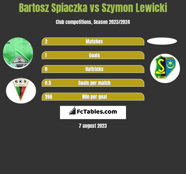 Bartosz Spiaczka vs Szymon Lewicki h2h player stats