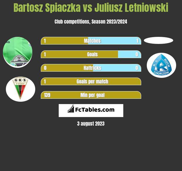Bartosz Spiaczka vs Juliusz Letniowski h2h player stats