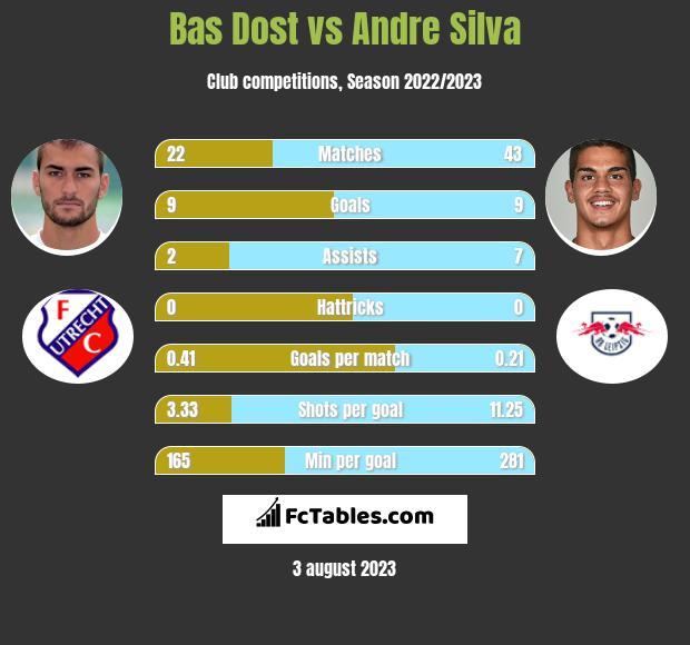 Bas Dost vs Andre Silva infographic