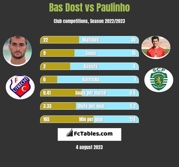 Bas Dost vs Paulinho h2h player stats