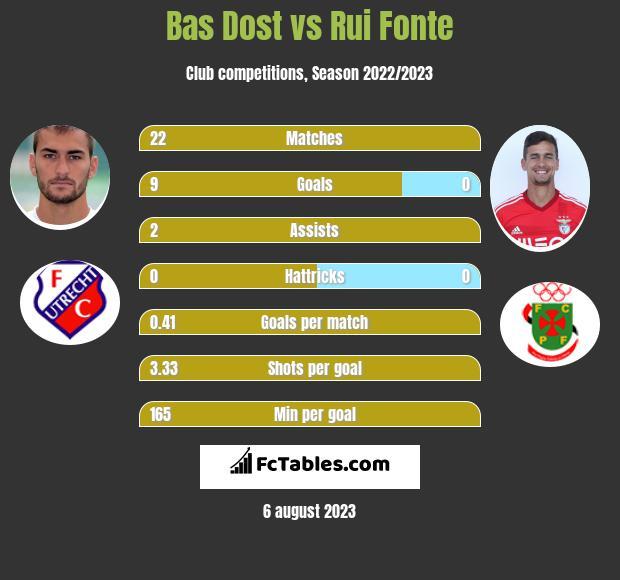 Bas Dost vs Rui Fonte h2h player stats