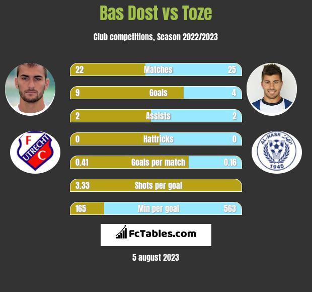 Bas Dost vs Toze h2h player stats