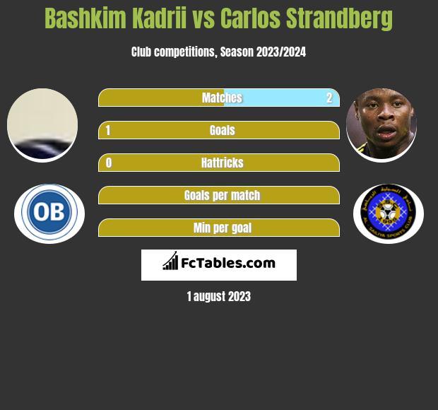 Bashkim Kadrii vs Carlos Strandberg h2h player stats