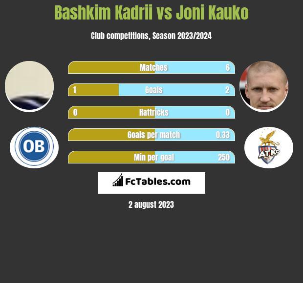 Bashkim Kadrii vs Joni Kauko infographic
