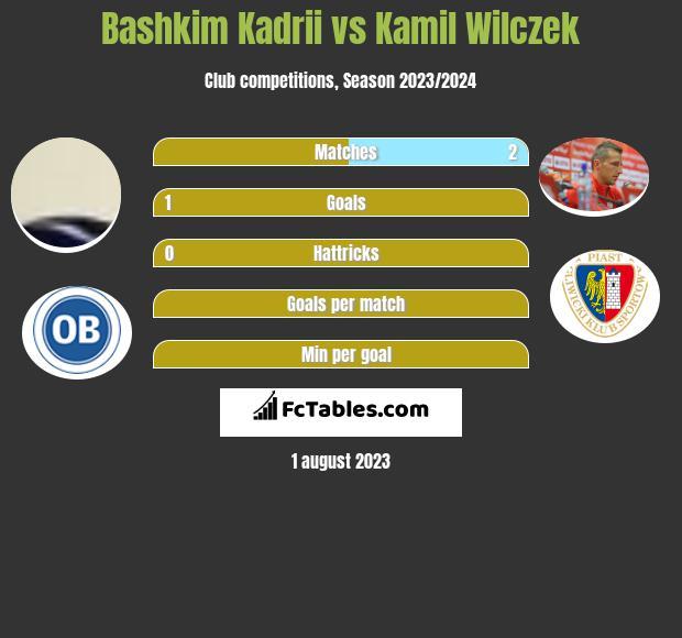 Bashkim Kadrii vs Kamil Wilczek h2h player stats