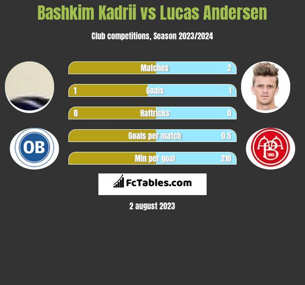 Bashkim Kadrii vs Lucas Andersen h2h player stats