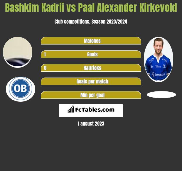 Bashkim Kadrii vs Paal Alexander Kirkevold h2h player stats