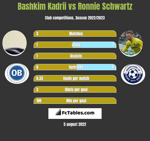 Bashkim Kadrii vs Ronnie Schwartz h2h player stats
