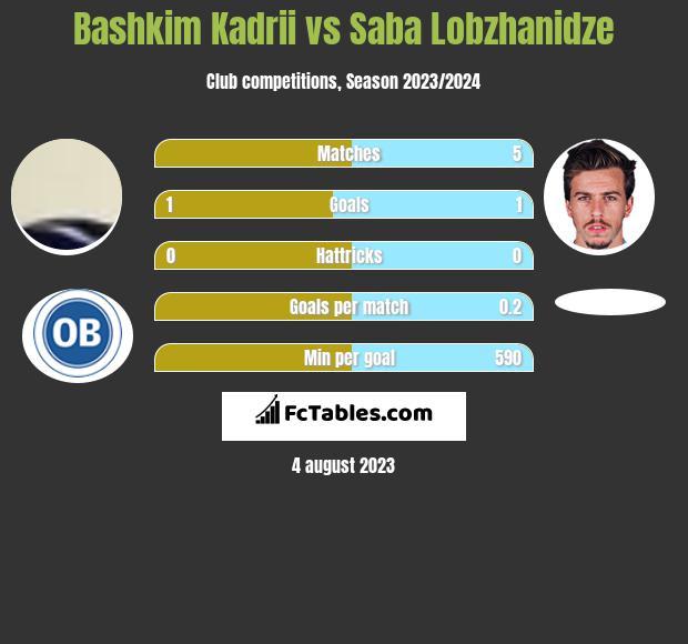 Bashkim Kadrii vs Saba Lobzhanidze h2h player stats