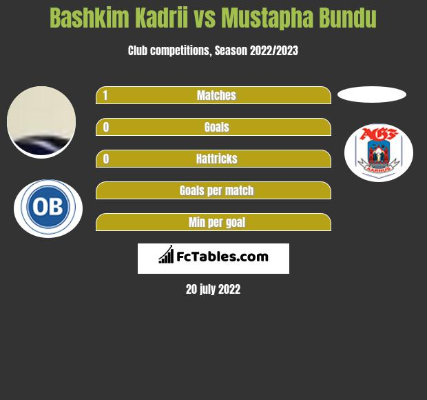 Bashkim Kadrii vs Mustapha Bundu h2h player stats