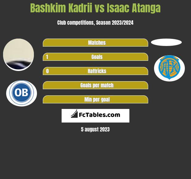 Bashkim Kadrii vs Isaac Atanga h2h player stats