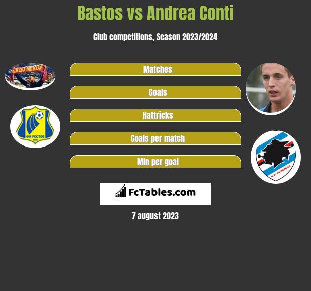 Bastos vs Andrea Conti infographic