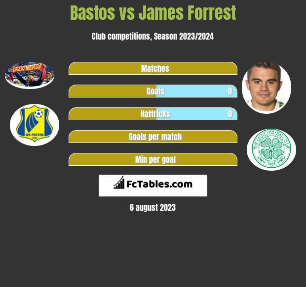 Bastos vs James Forrest infographic