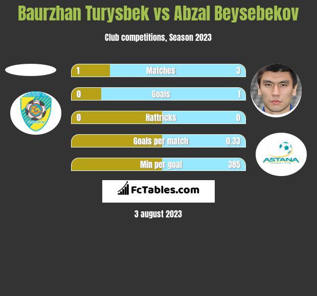 Baurzhan Turysbek vs Abzal Beysebekov h2h player stats