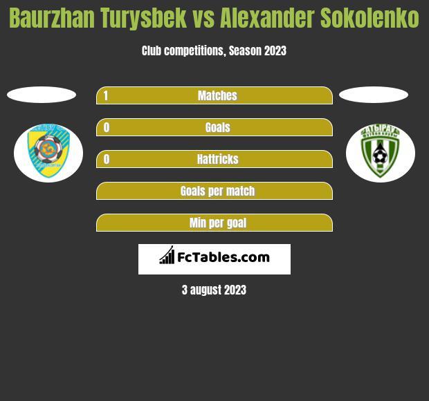 Baurzhan Turysbek vs Alexander Sokolenko h2h player stats