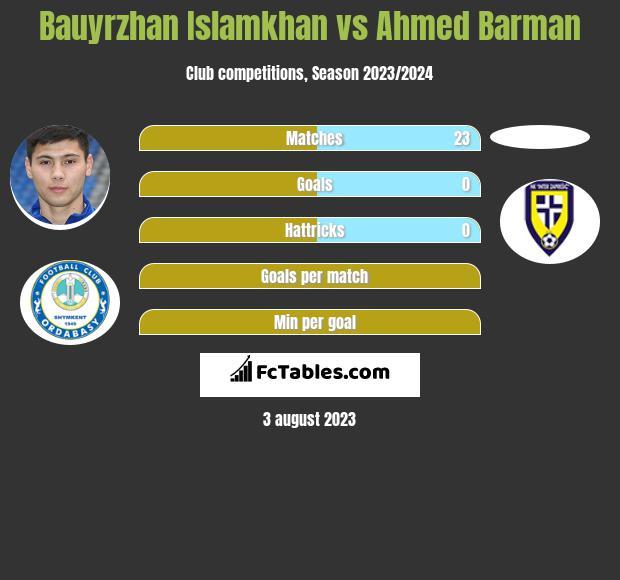 Bauyrzhan Islamkhan vs Ahmed Barman infographic
