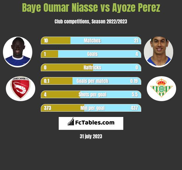 Baye Oumar Niasse vs Ayoze Perez
