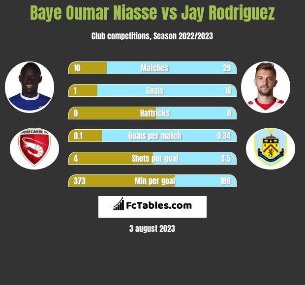 Baye Oumar Niasse vs Jay Rodriguez