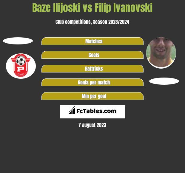 Baze Ilijoski vs Filip Ivanovski h2h player stats