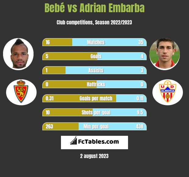 Bebe vs Adrian Embarba infographic