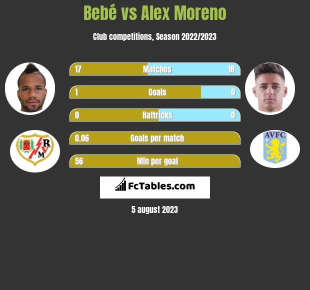 Bebe vs Alex Moreno infographic
