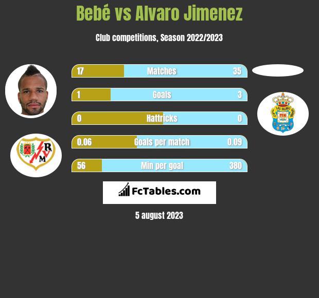 Bebe vs Alvaro Jimenez infographic