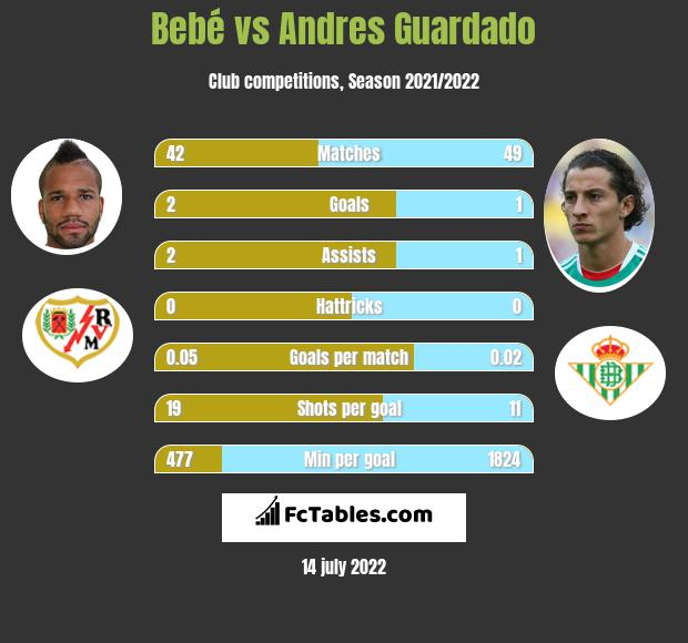 Bebe infographic statistics for Real Betis