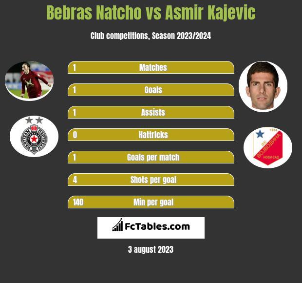 Bebras Natcho vs Asmir Kajevic infographic