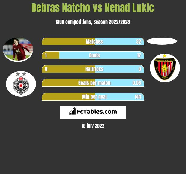 Bebras Natcho vs Nenad Lukic infographic
