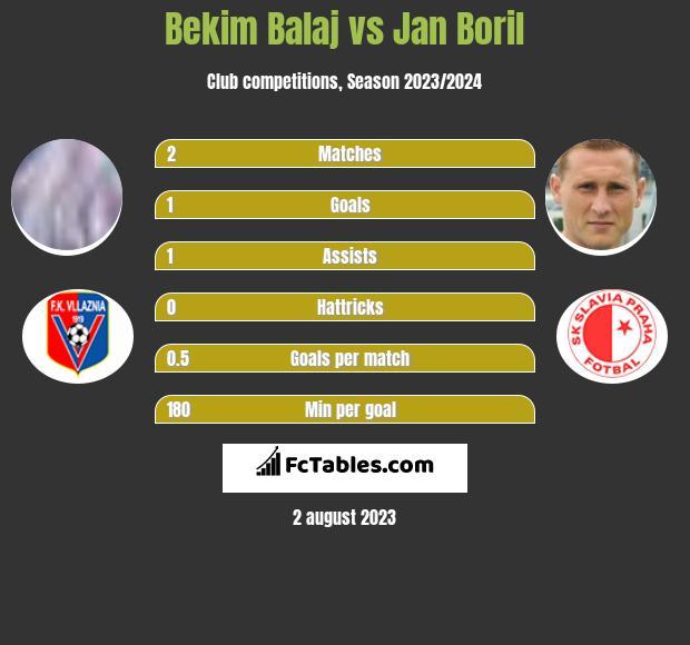 Bekim Balaj vs Jan Boril h2h player stats