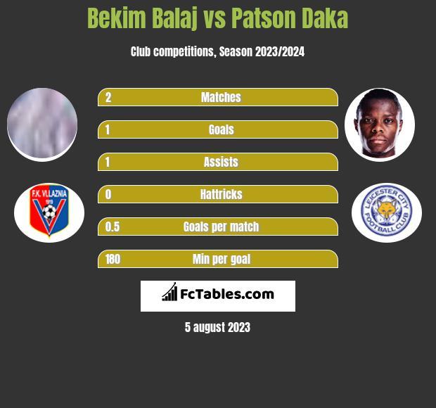 Bekim Balaj vs Patson Daka infographic