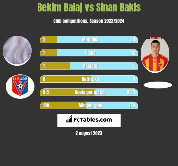 Bekim Balaj vs Sinan Bakis infographic