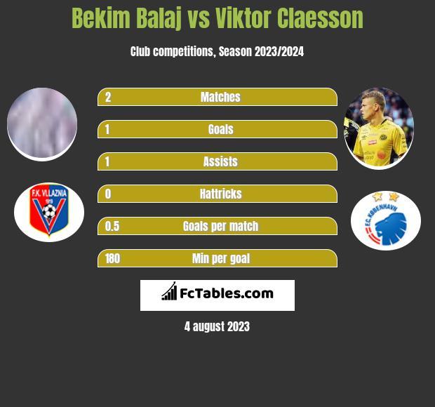 Bekim Balaj vs Viktor Claesson h2h player stats