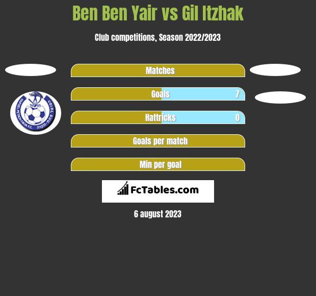 Ben Ben Yair vs Gil Itzhak h2h player stats