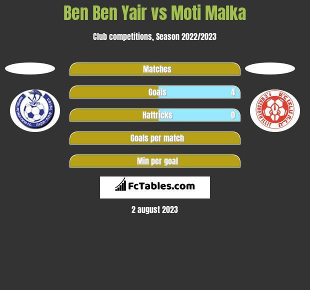 Ben Ben Yair vs Moti Malka h2h player stats