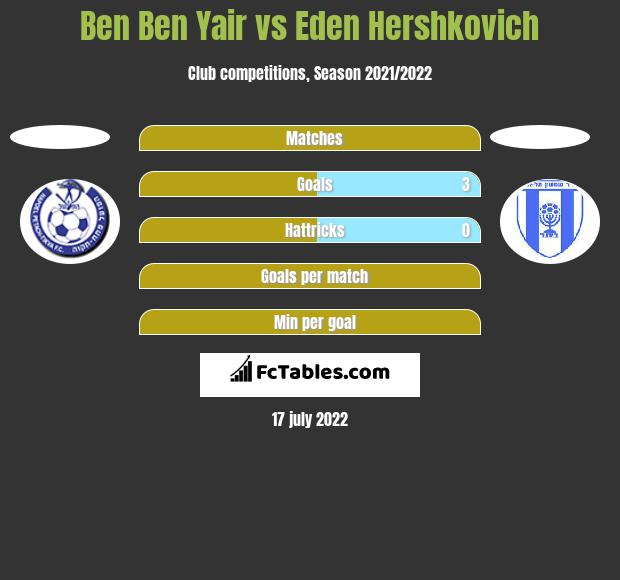 Ben Ben Yair vs Eden Hershkovich h2h player stats