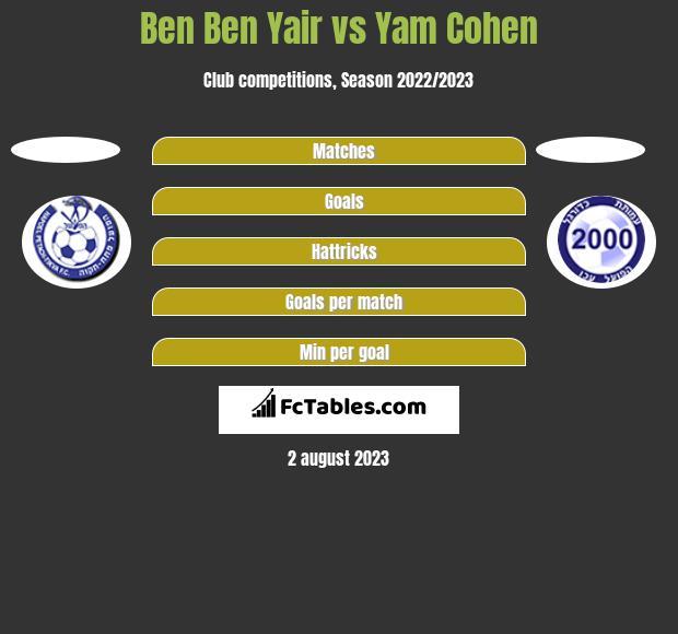 Ben Ben Yair vs Yam Cohen h2h player stats