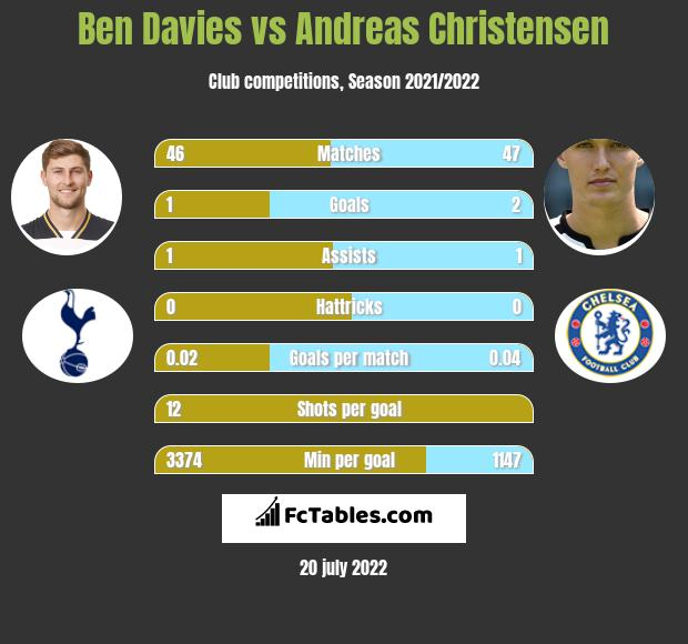 Ben Davies vs Andreas Christensen infographic