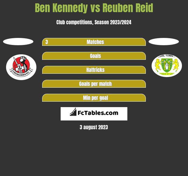 Ben Kennedy vs Reuben Reid h2h player stats