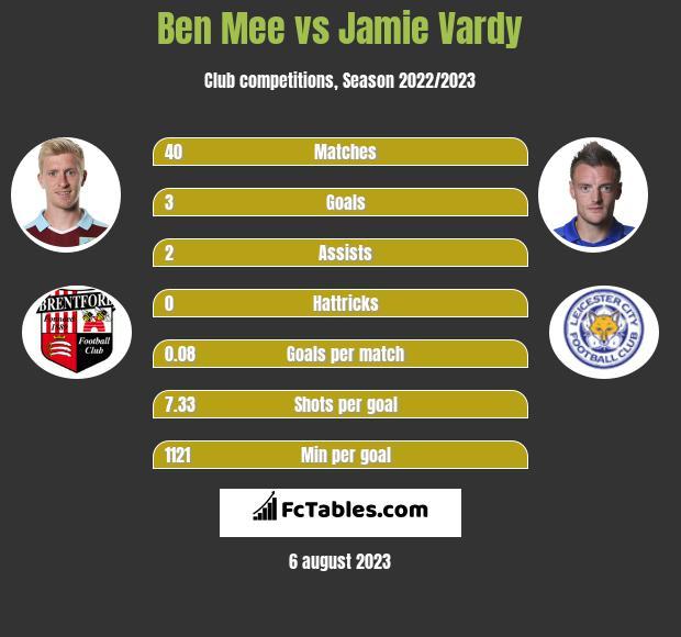 Ben Mee vs Jamie Vardy infographic