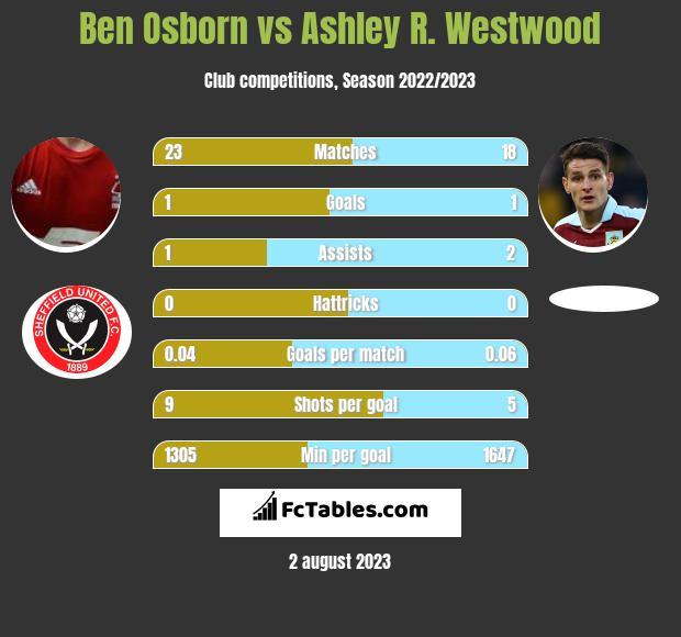 Ben Osborn vs Ashley R. Westwood infographic