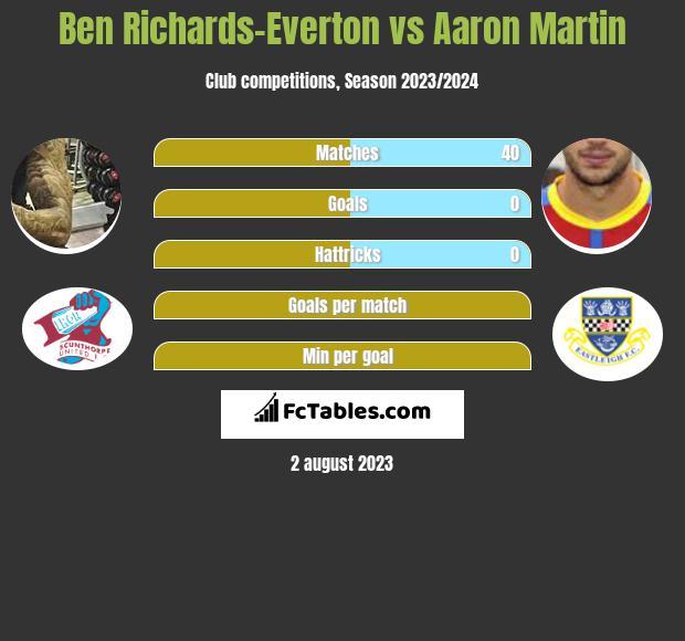 Ben Richards-Everton vs Aaron Martin infographic