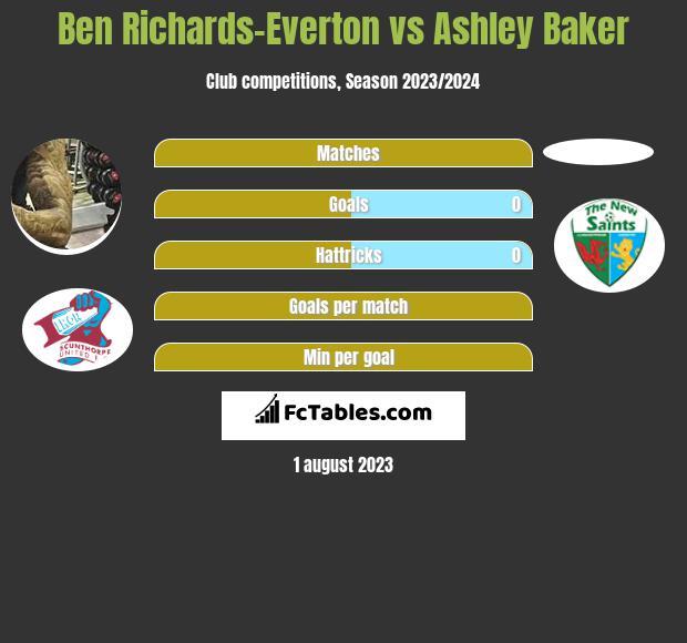 Ben Richards-Everton vs Ashley Baker infographic